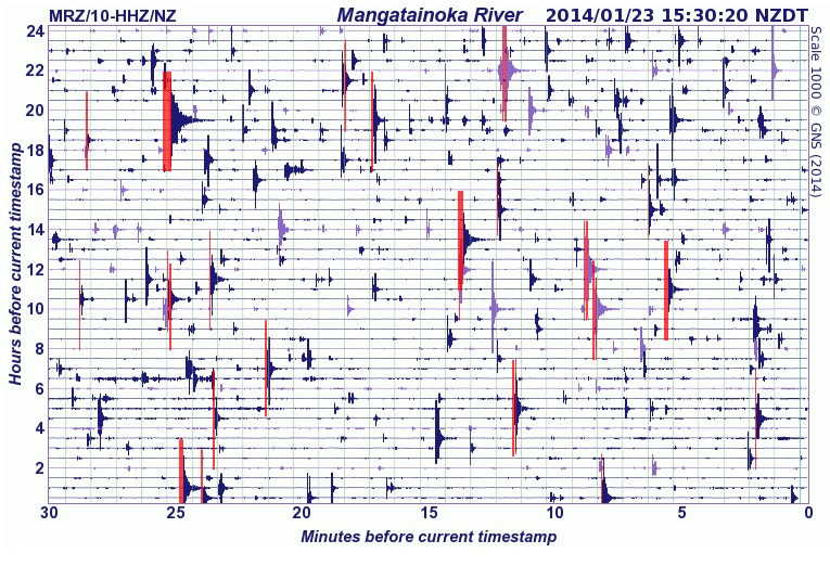 24 hours of seismic activity recording at Mangatainoka River (MRZ) from 1530hrs Wednesday 22nd January to 1530hrs Thursday 23rd January, showing the Eketahuna earthquake aftershocks