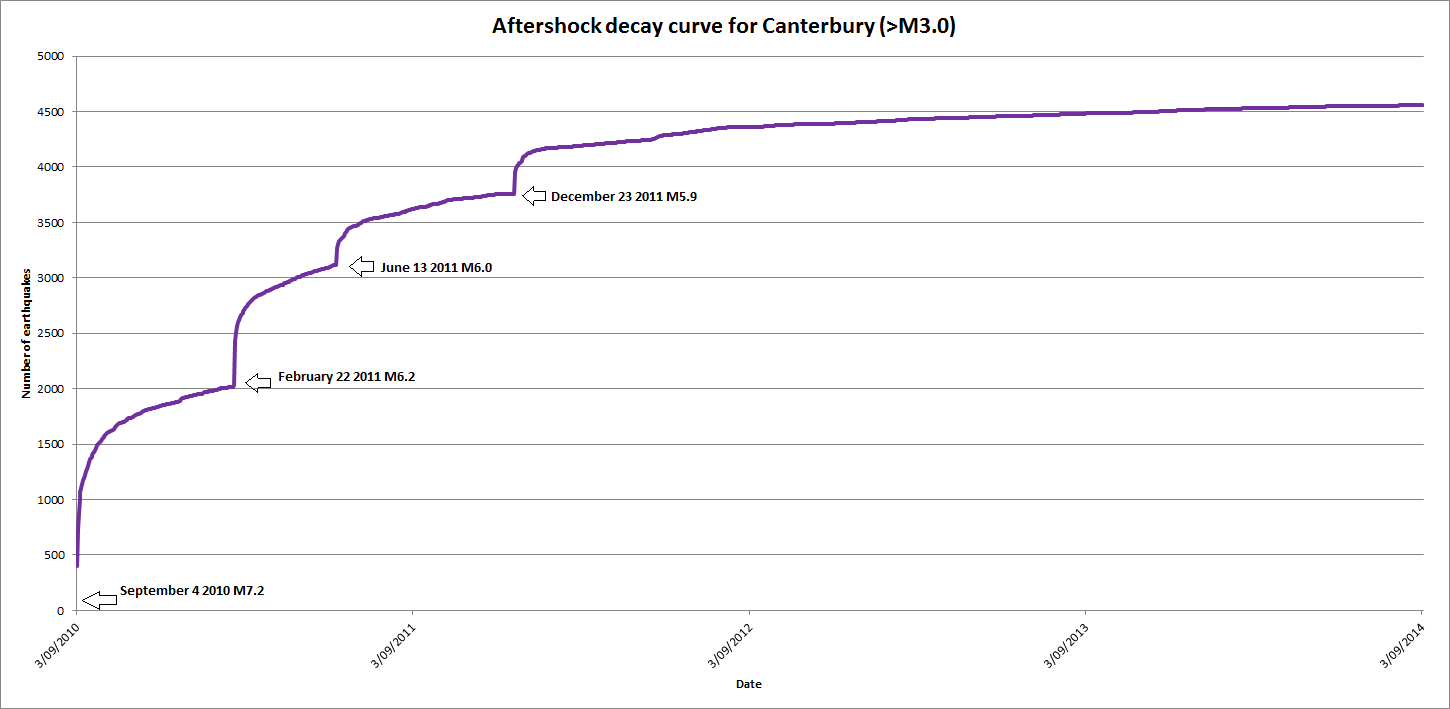 A graph showing the significant effect of the February, June and December 2011 earthquakes re-energising the Darfield aftershock sequence. No other earthquakes have affected the decay rate in so obvious a fashion. Thanks to Chris Mance for this graph.