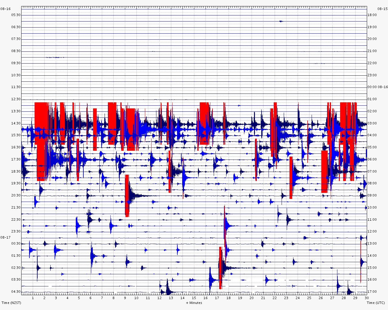 24 hours of seismic activity recording at Cape Campbell (CMWZ) from 5am Friday 16th August to 5am Saturday 17th August, showing the Lake Grassmere M6.6 earthquake and aftershocks.