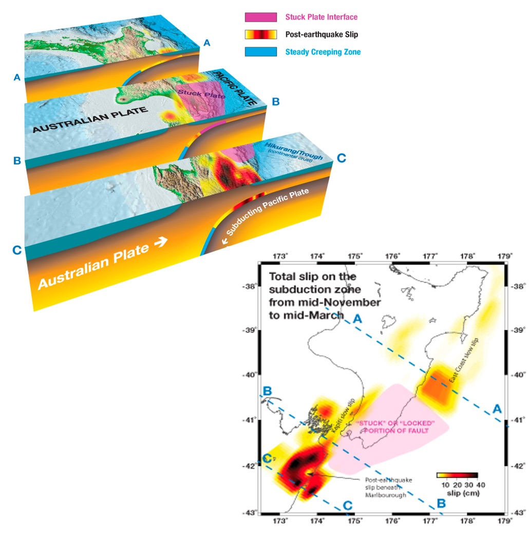 Cross section of the North Island of New Zealand showing where the slow-slip earthquakes (brown to yellow patches) is happening at the boundary between the Australian and Pacific Plates. Bottom right insert shows a map view of the slow slip areas. Photo by Laura Wallace