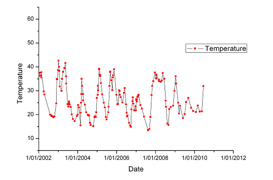 Graph showing temperatures at Ruapehu's Crater Lake over an 8 year period.