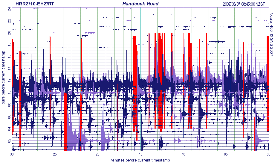 Figure 4: An example of a earthquake swarm.