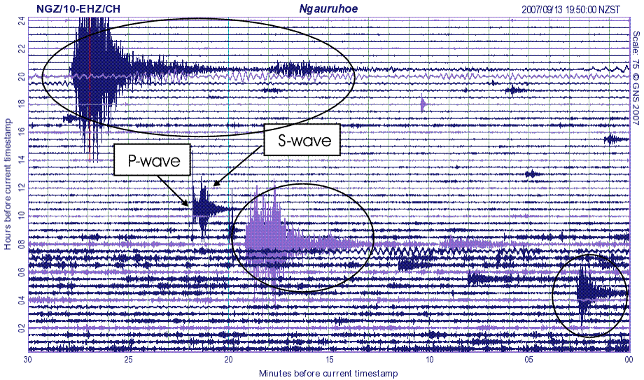 Figure 3: Example of P- and S- waves, other earthquakes are circled.