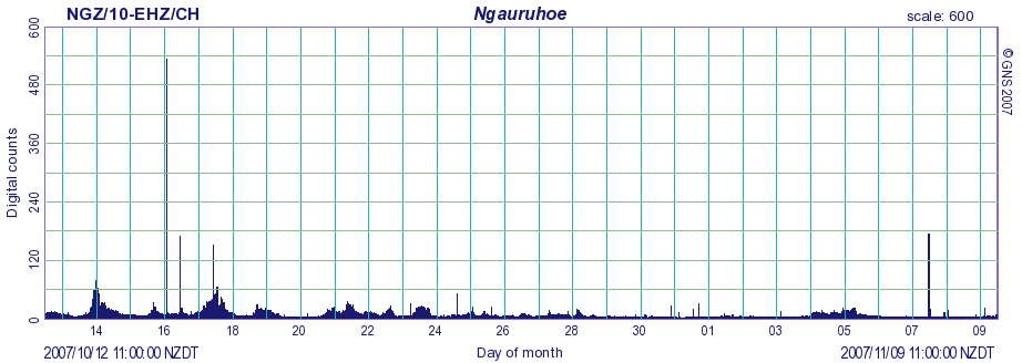 Figure 6: An example of RSAM from Ngauruhoe. The large peak on October 16 is caused by a magnitude 6.7 earthquake in Fiordland.