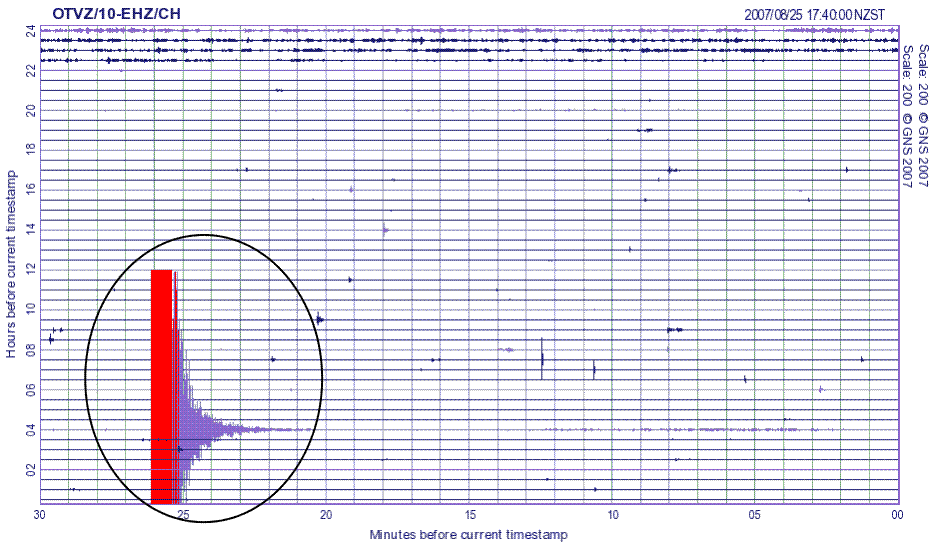 Figure 1: A seismogram showing a typical earthquake.