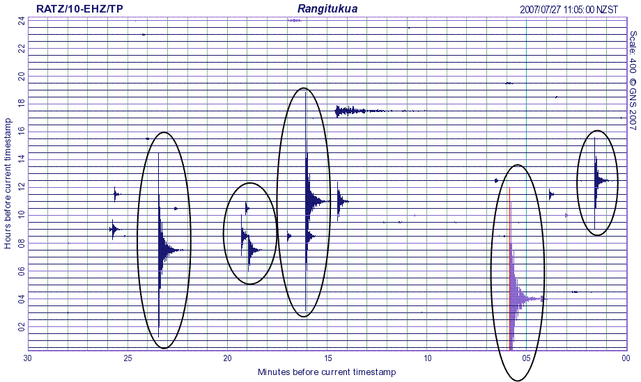 Figure 2: Earthquake signals are typically larger than background noise.